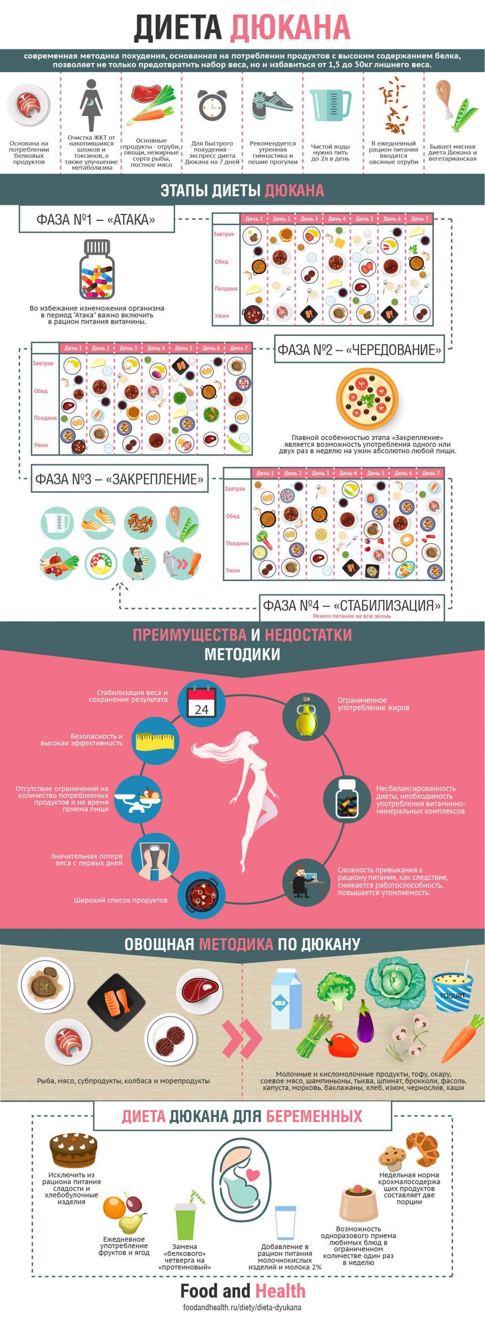 Диета Дюкана - инфографика