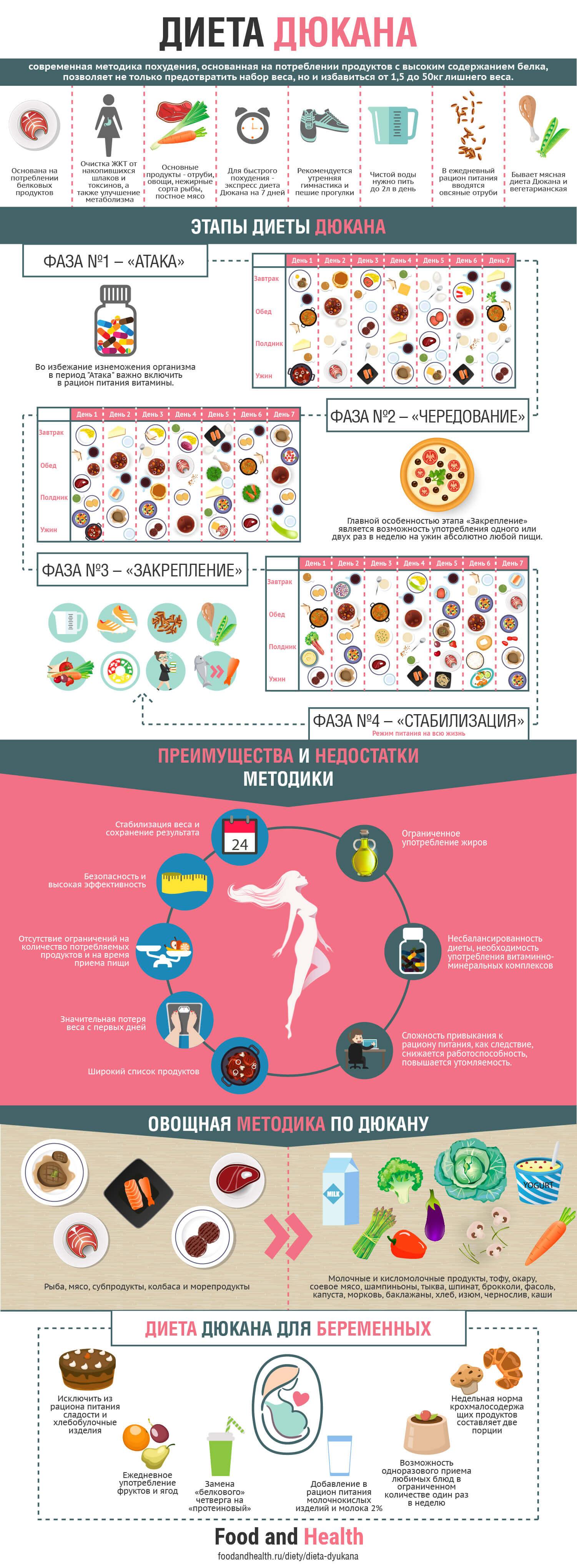 диета дюкана атака меню на 10 дней