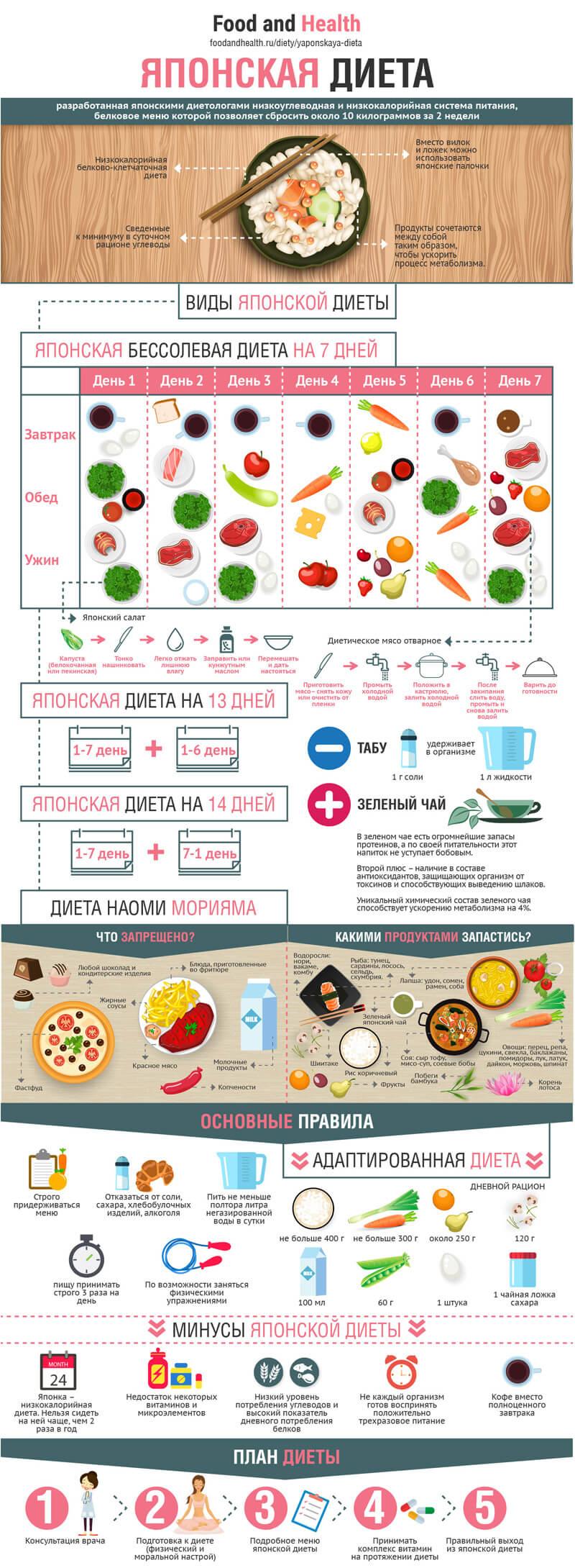 Инфографика - Японская диета