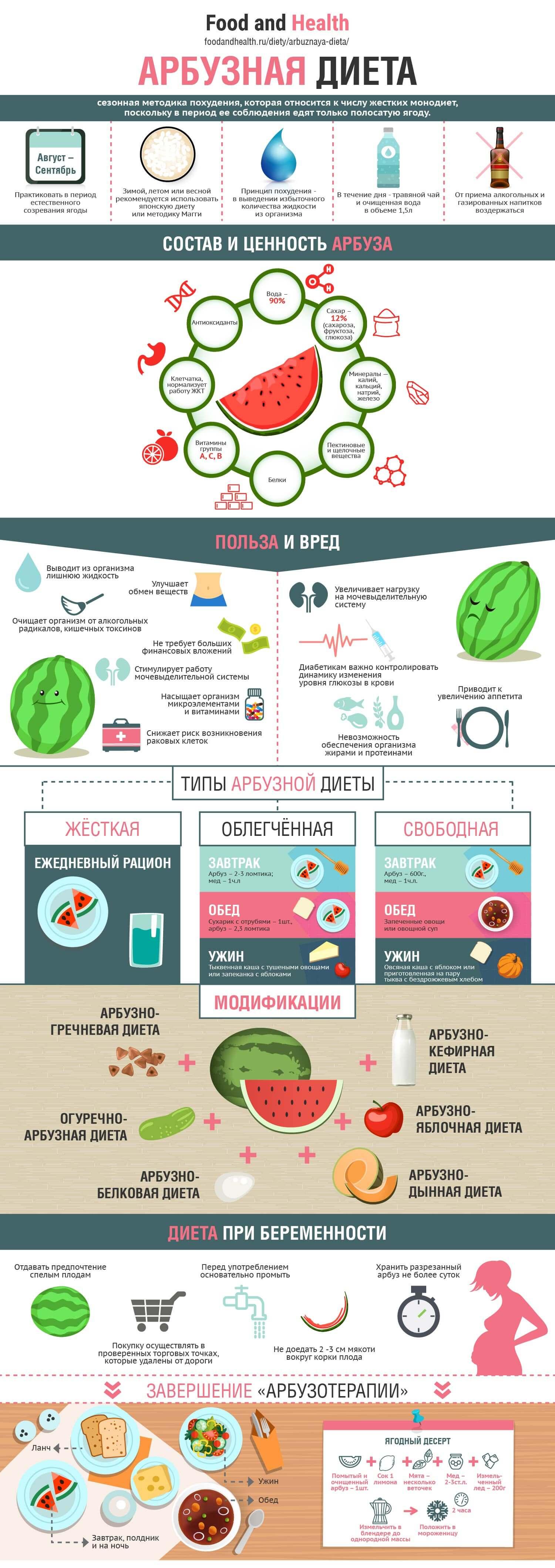 Арбузная диета - инфографика