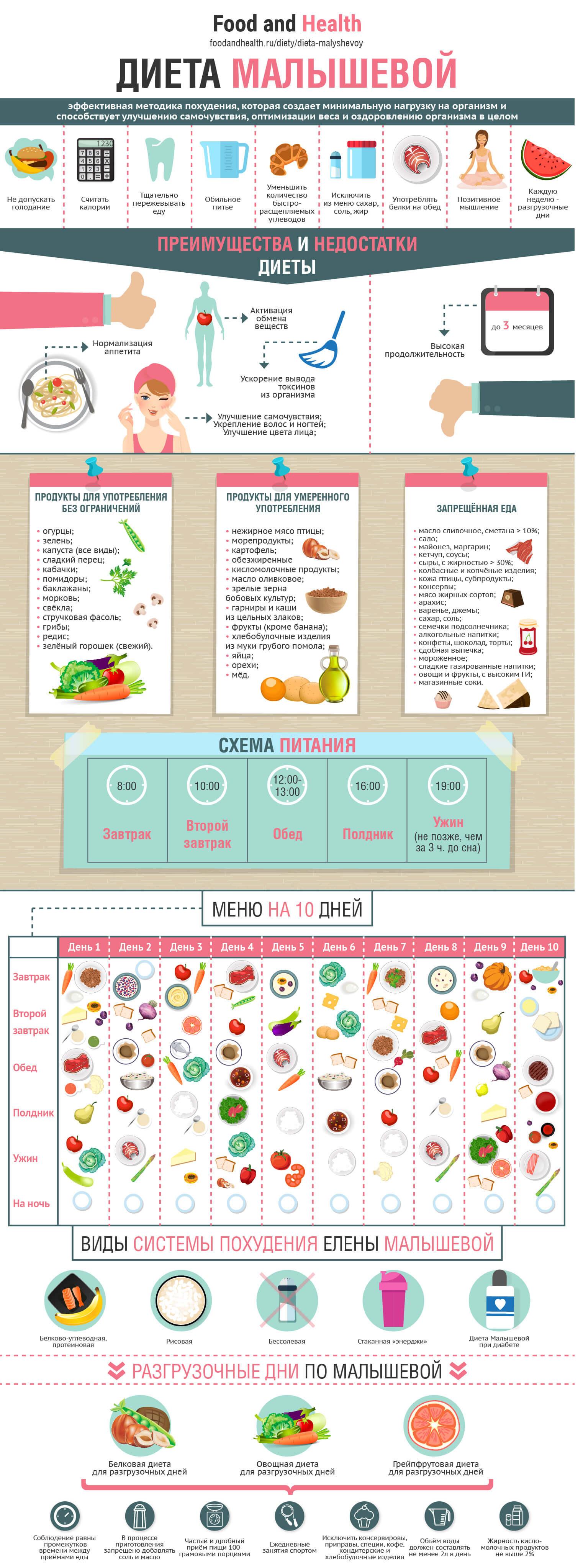 Диета Малышевой: инфографика