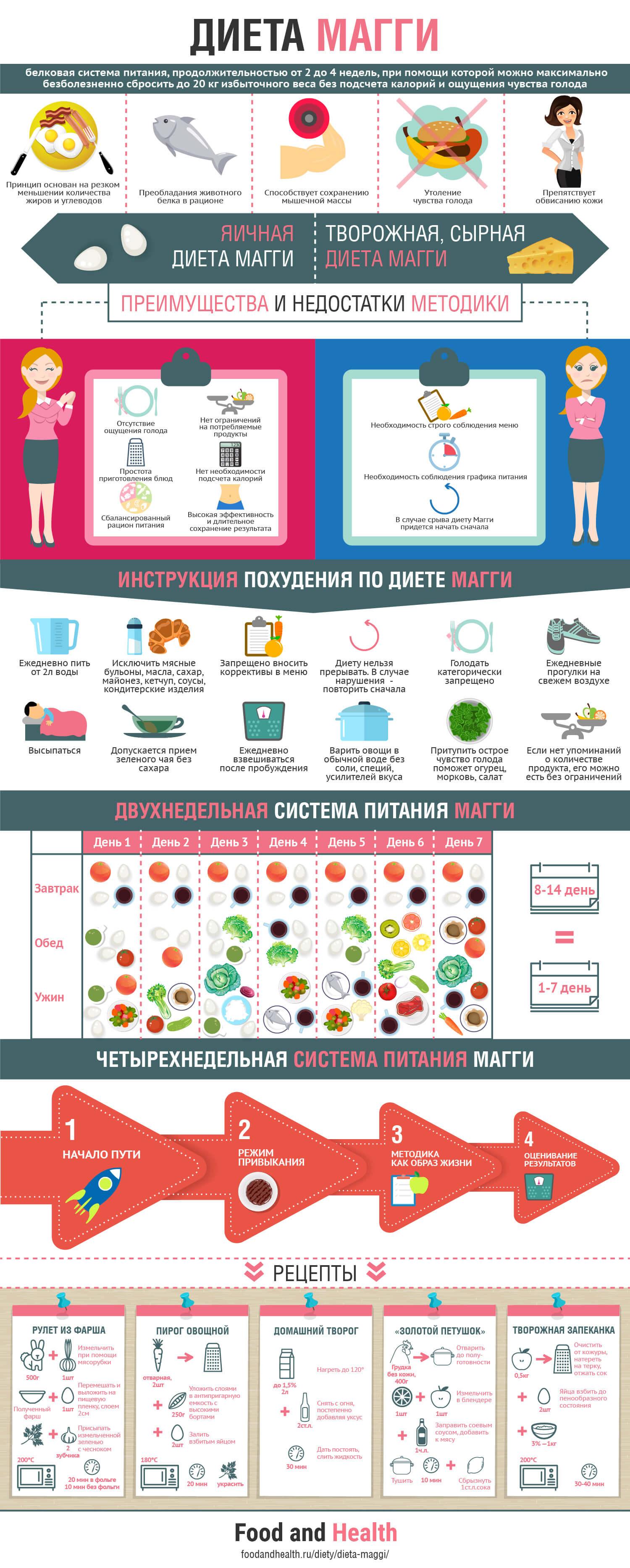 Диета Магги отзывы меню на каждый день и 4 недели  Food