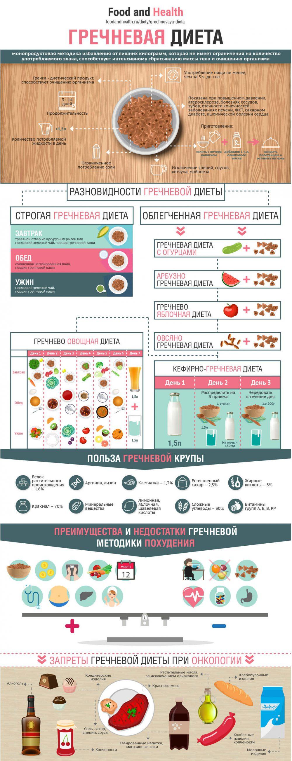 Гречневая диета - инфографика