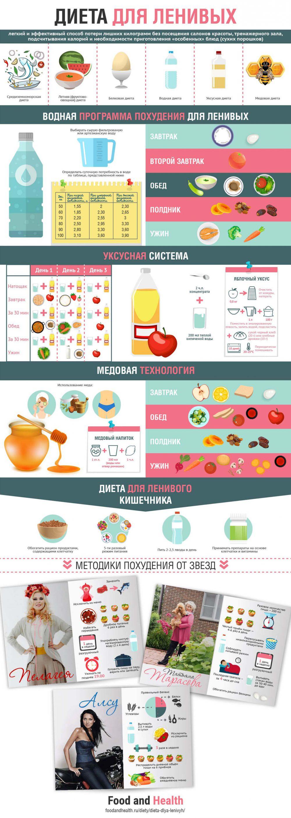 Диета для ленивых - инфографика