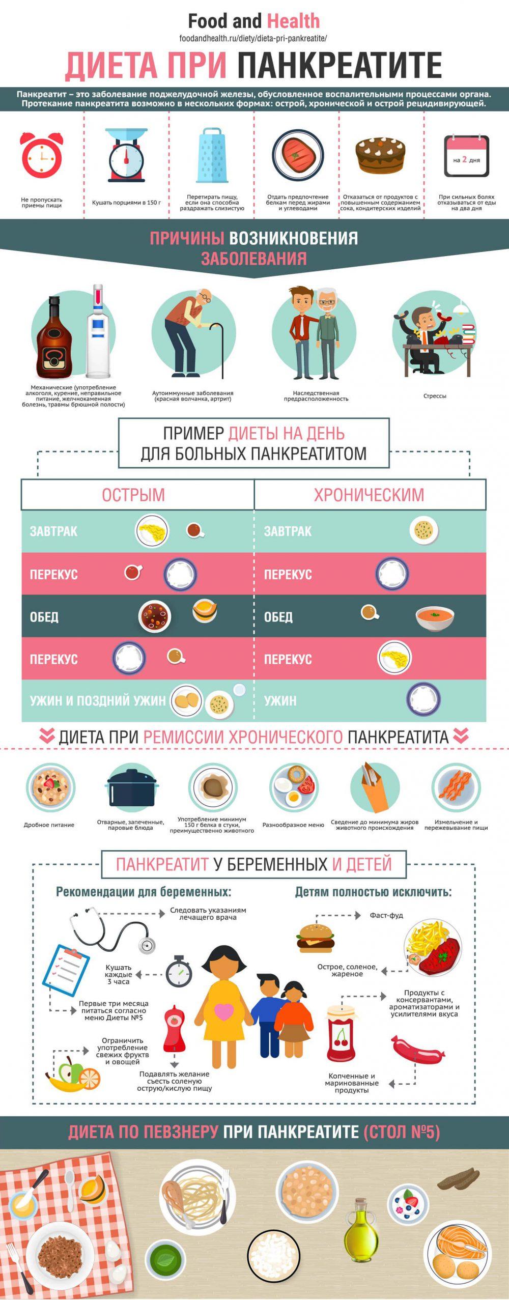 Диета при панкреатите - инфографика