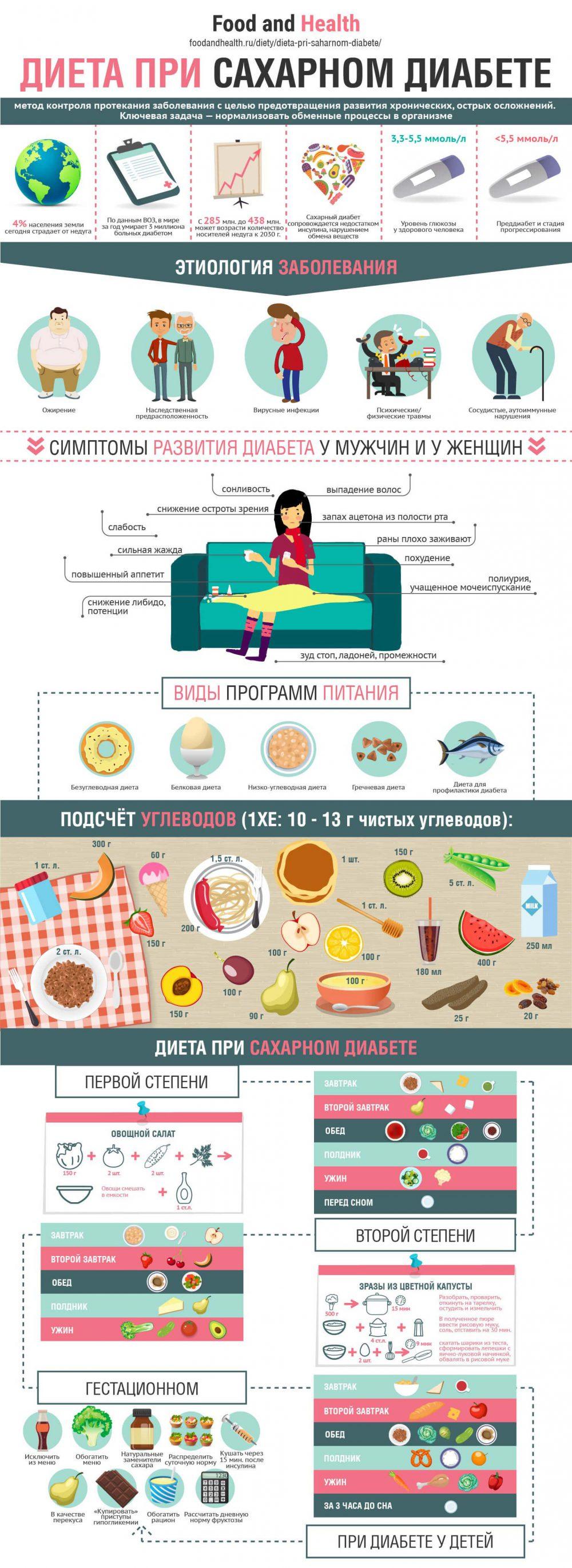 Диета при сахарном диабете - инфографика