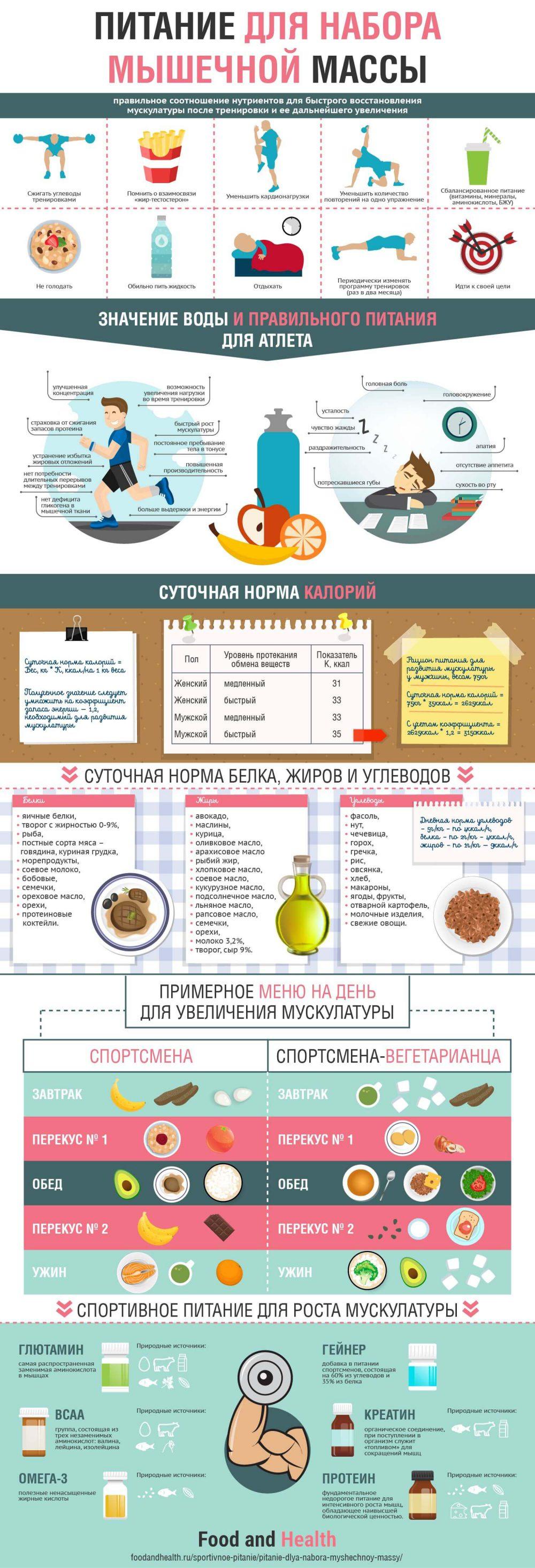 Питание для набора мышечной массы - инфографика