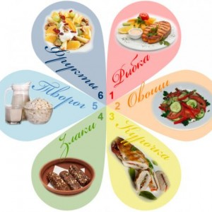 Все о диетическом «лепестковом» меню