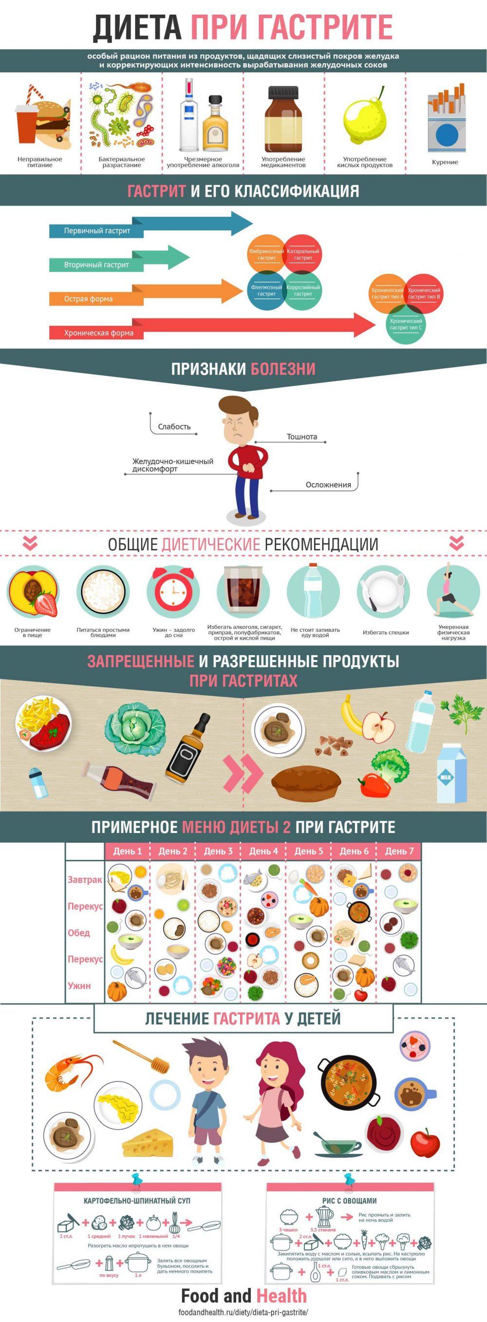 Диета при гастрите - инфографика