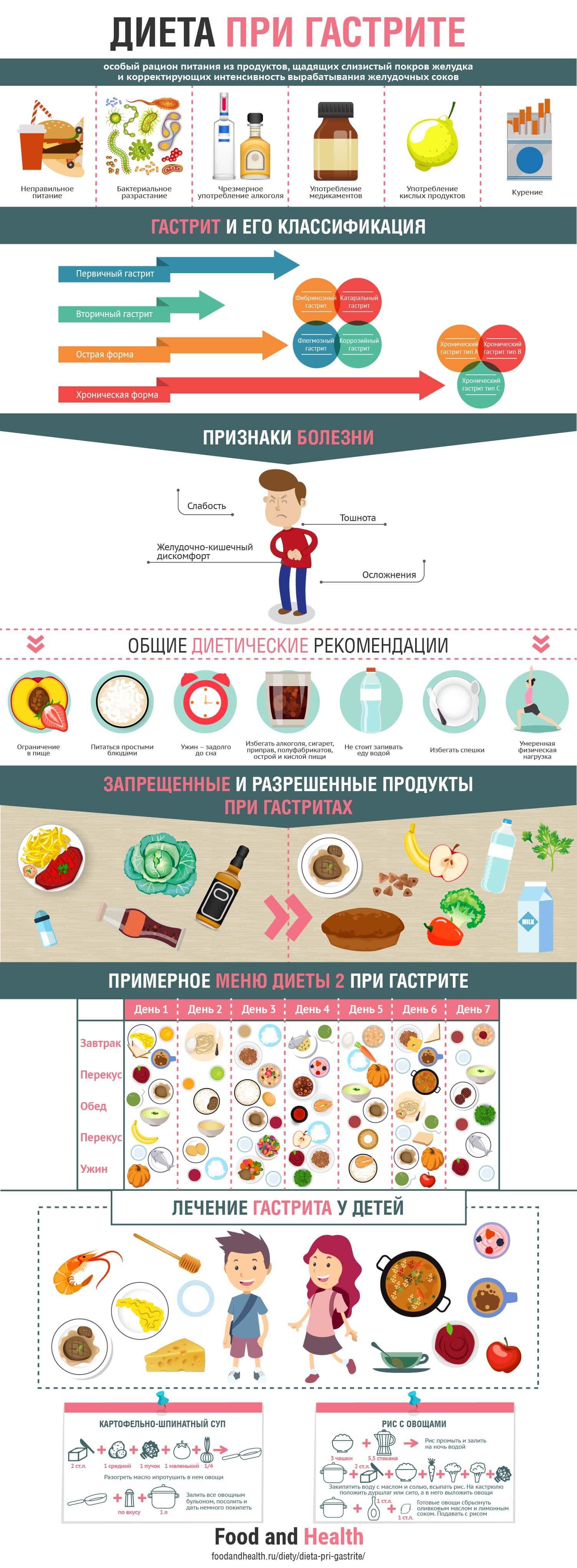 гастрит желудка диета:
