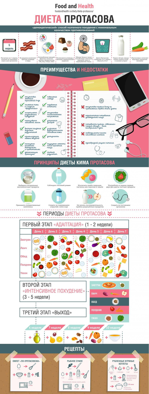 Диета Протасова - инфографика