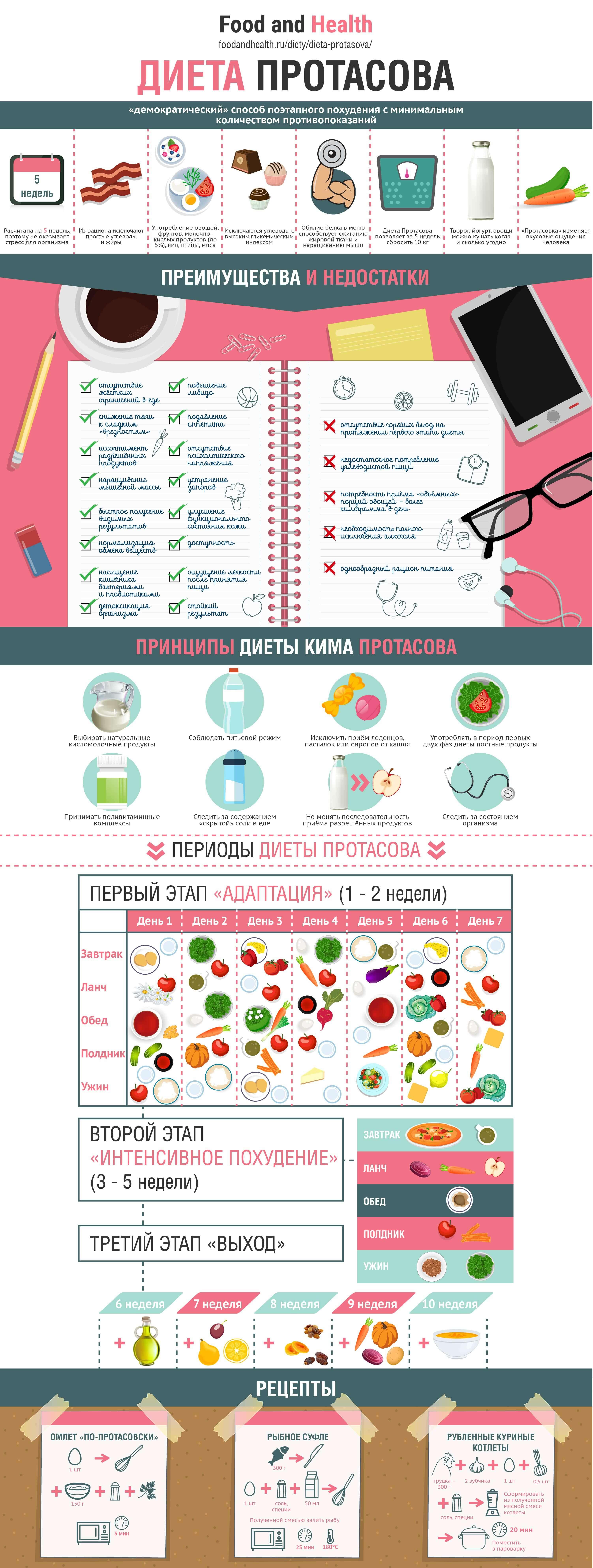 Диета Протасова: инфографика
