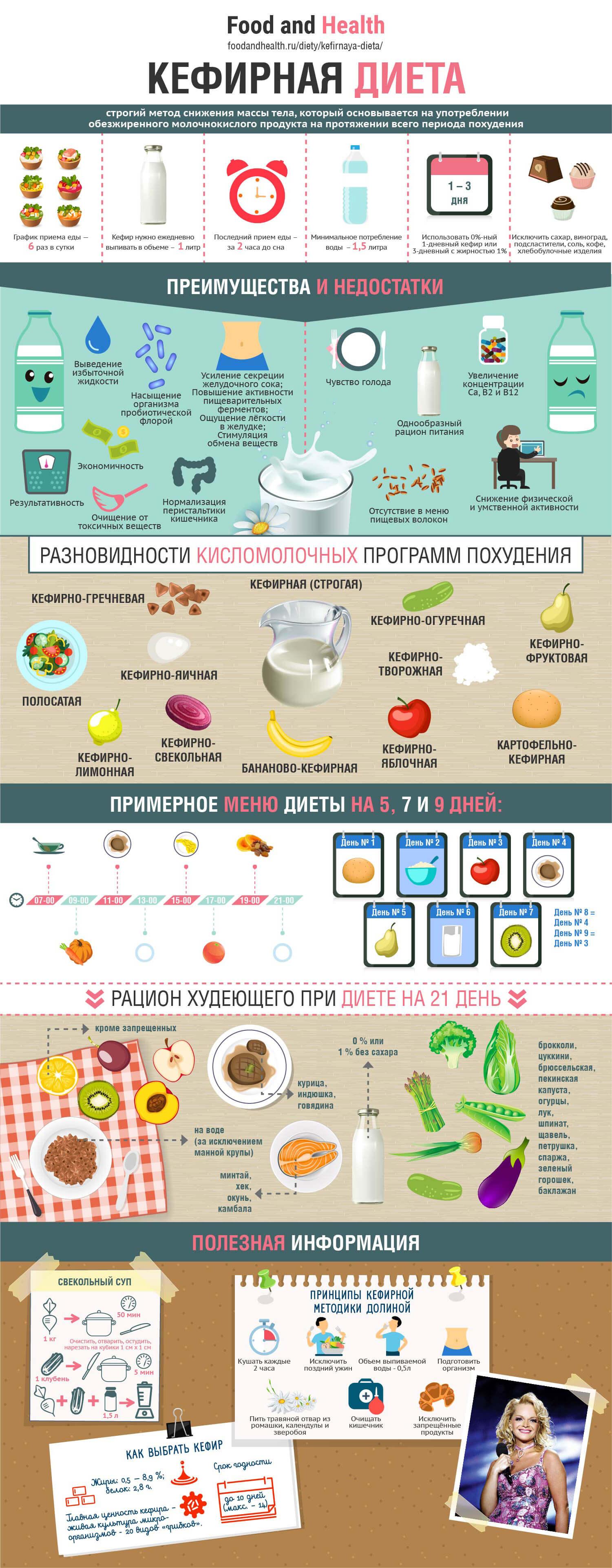 Кефирная диета: инфографика