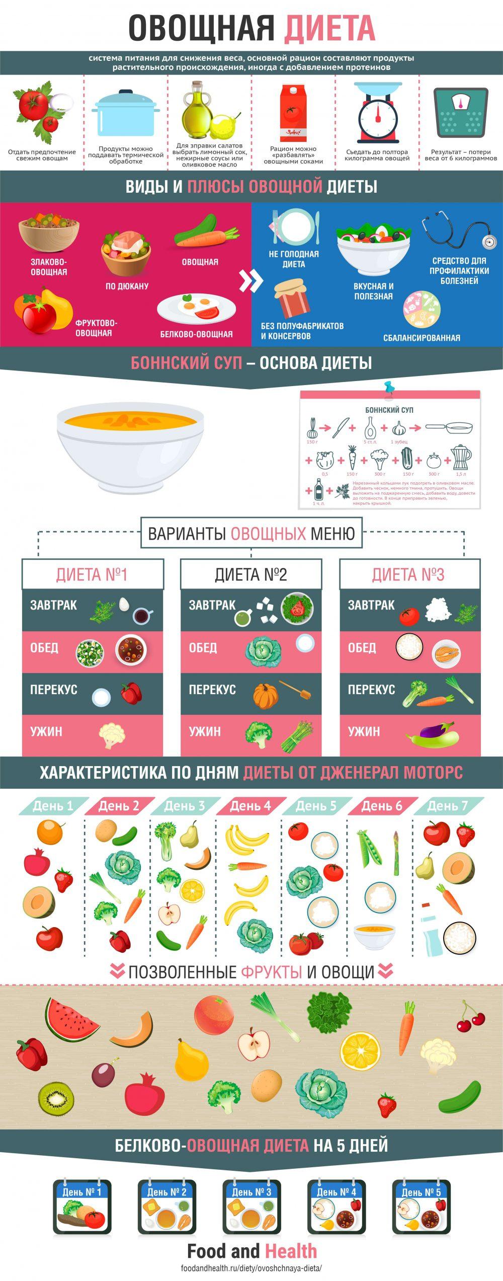 Овощная диета: инфографика