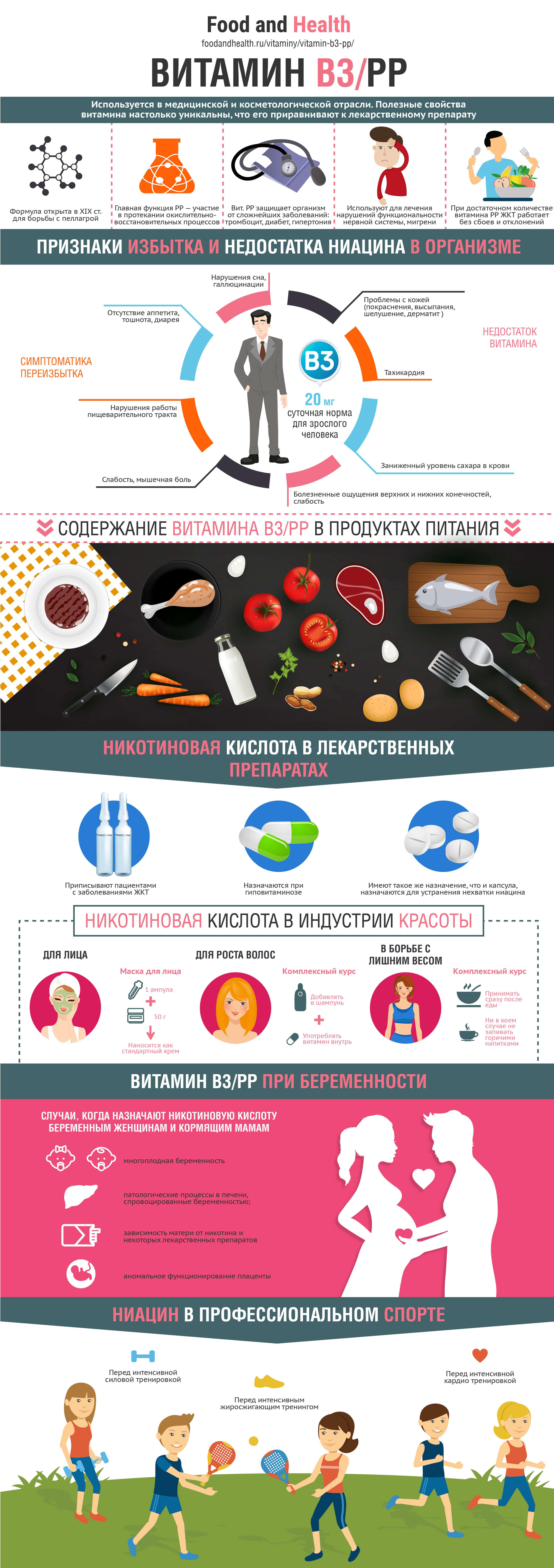 Витамин B3: инфографика