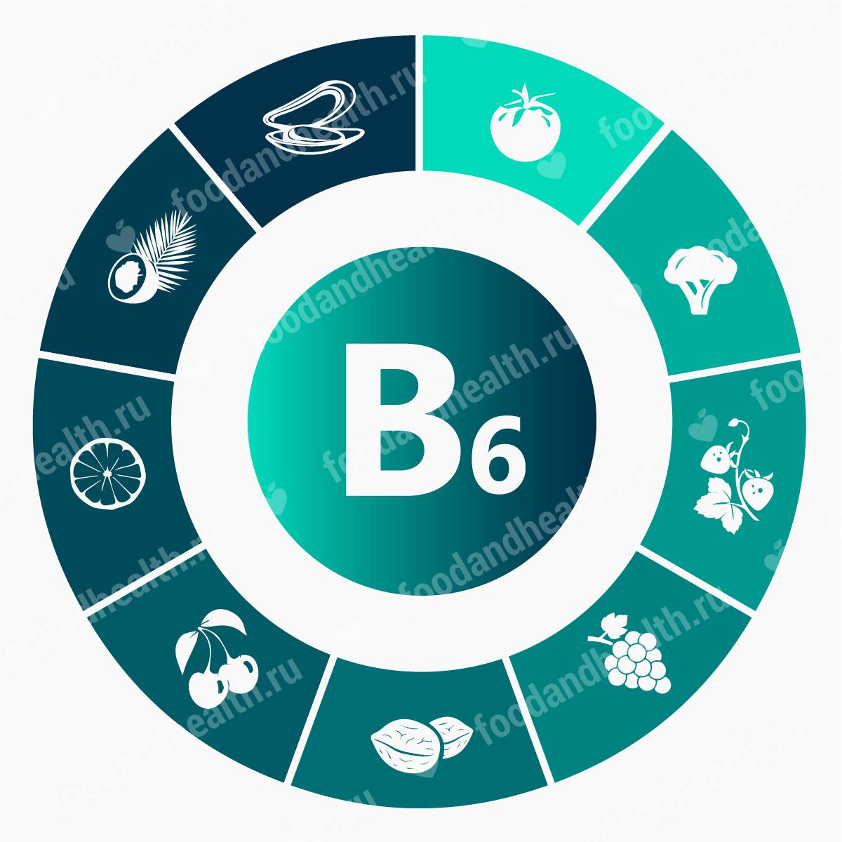 Витамин Б6 в ампулах и таблетках