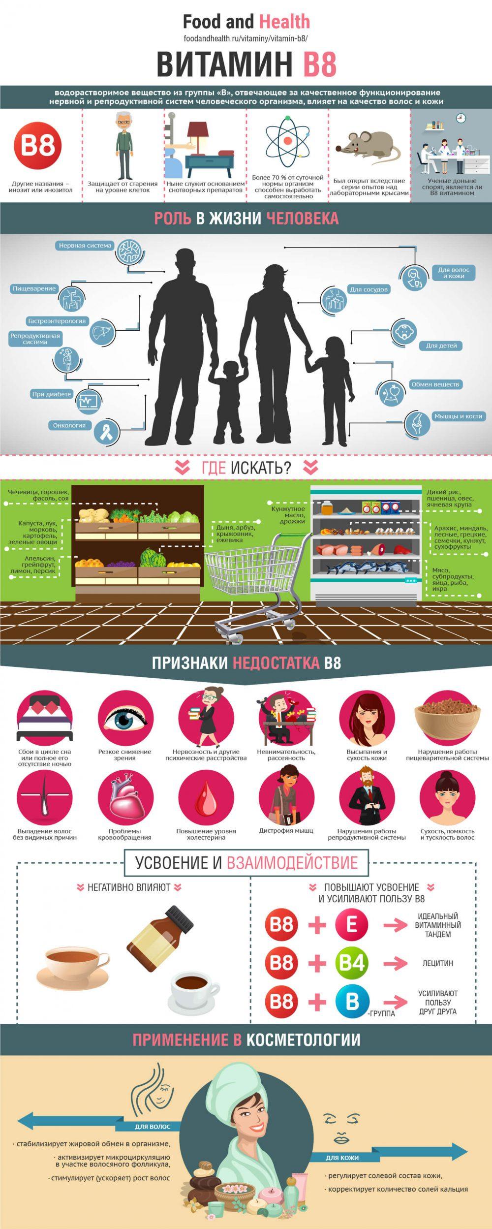 Витамин B8 - инфографика