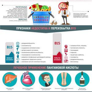 Витамин В15
