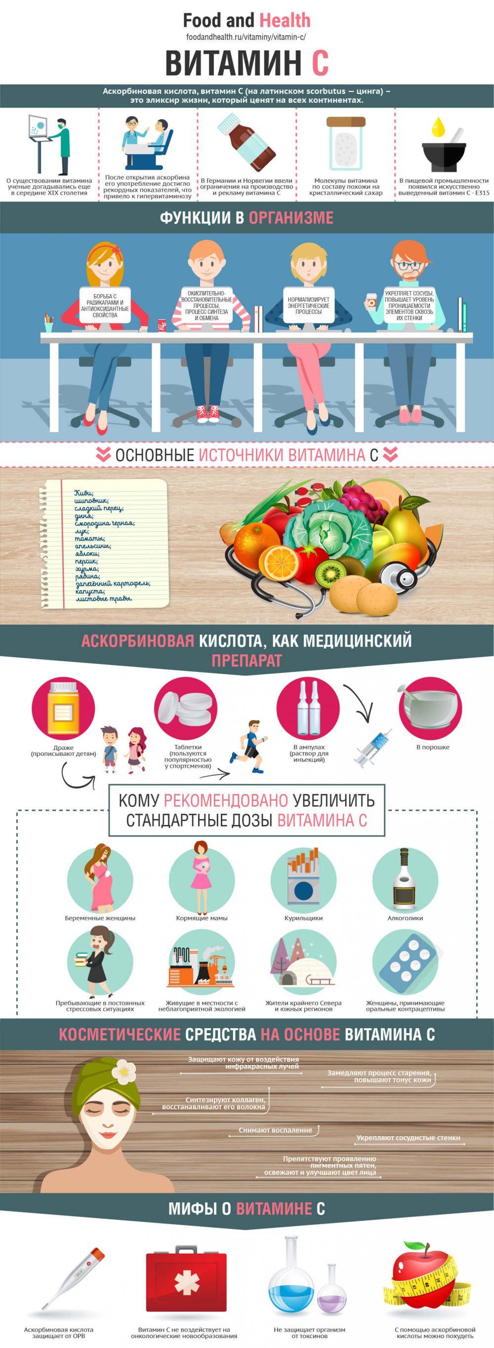Витамин C - инфографика
