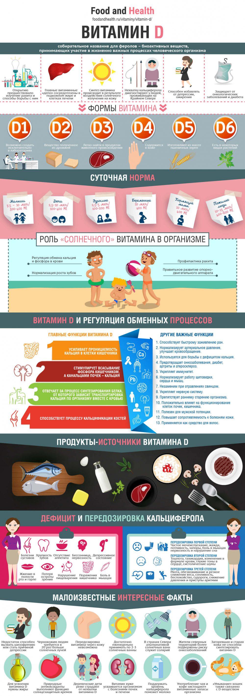 Витамин D - инфографика