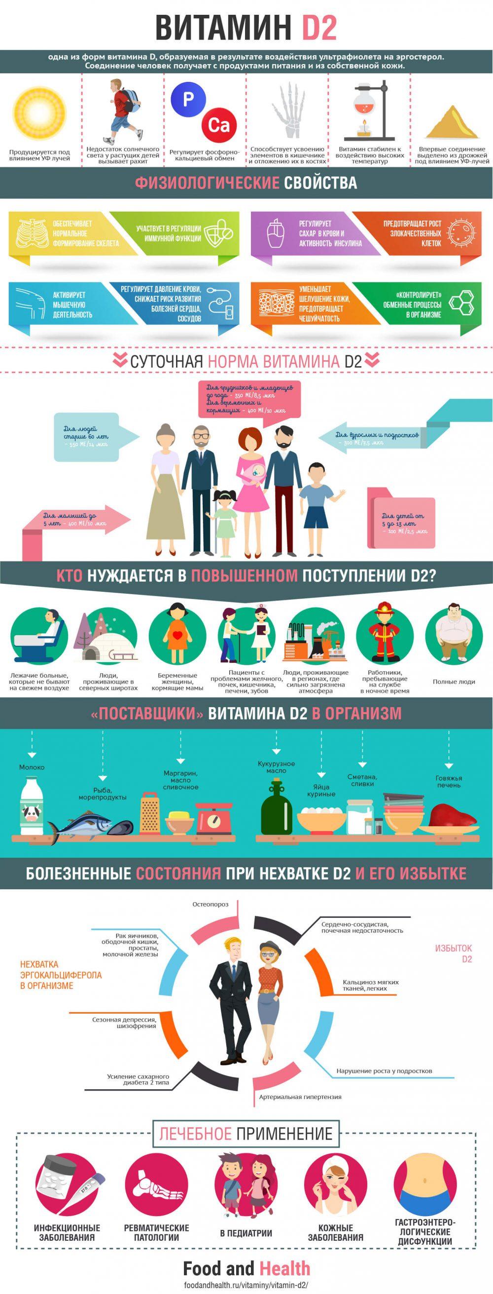 Витамин D2 - инфографика