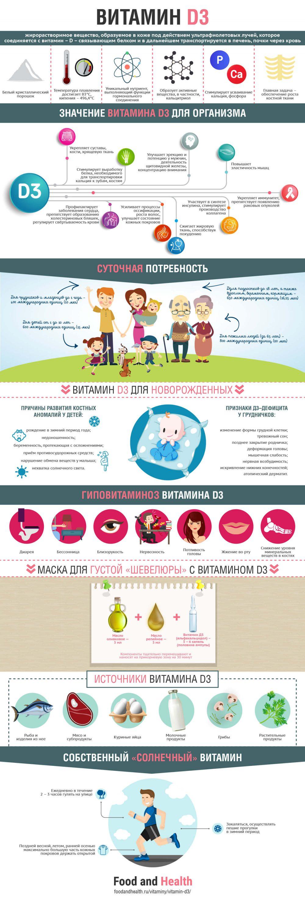 Витамин D3 - инфографика