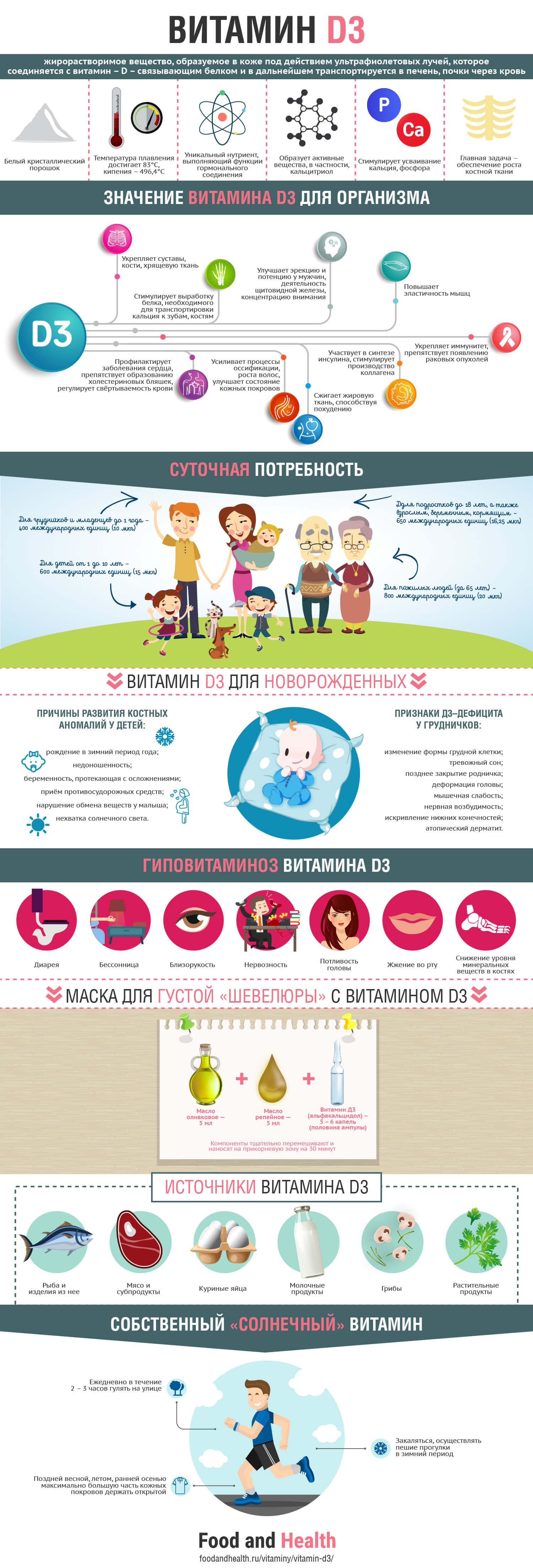 Витамин D3: инфографика