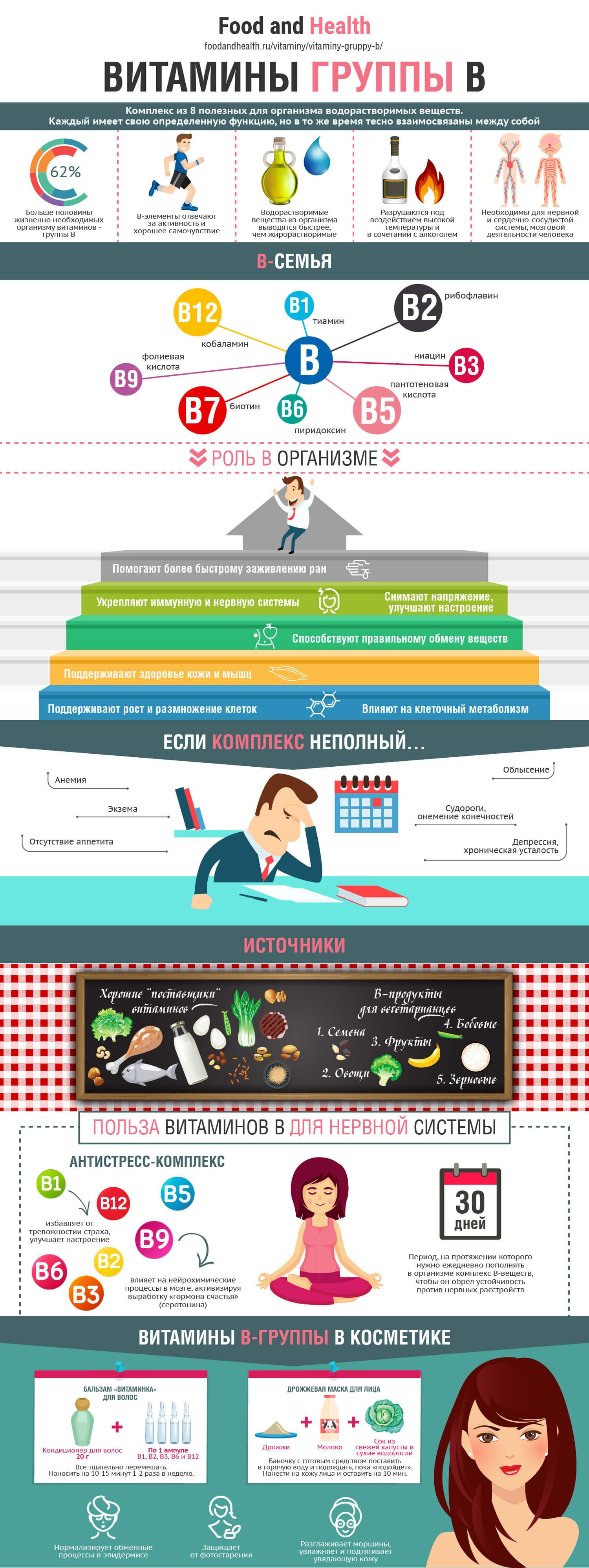 Витамины группы B: инфографика