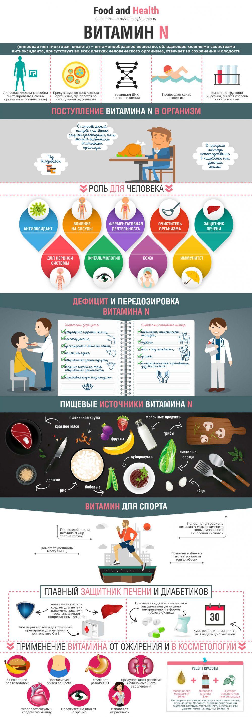 Витамин N - инфографика