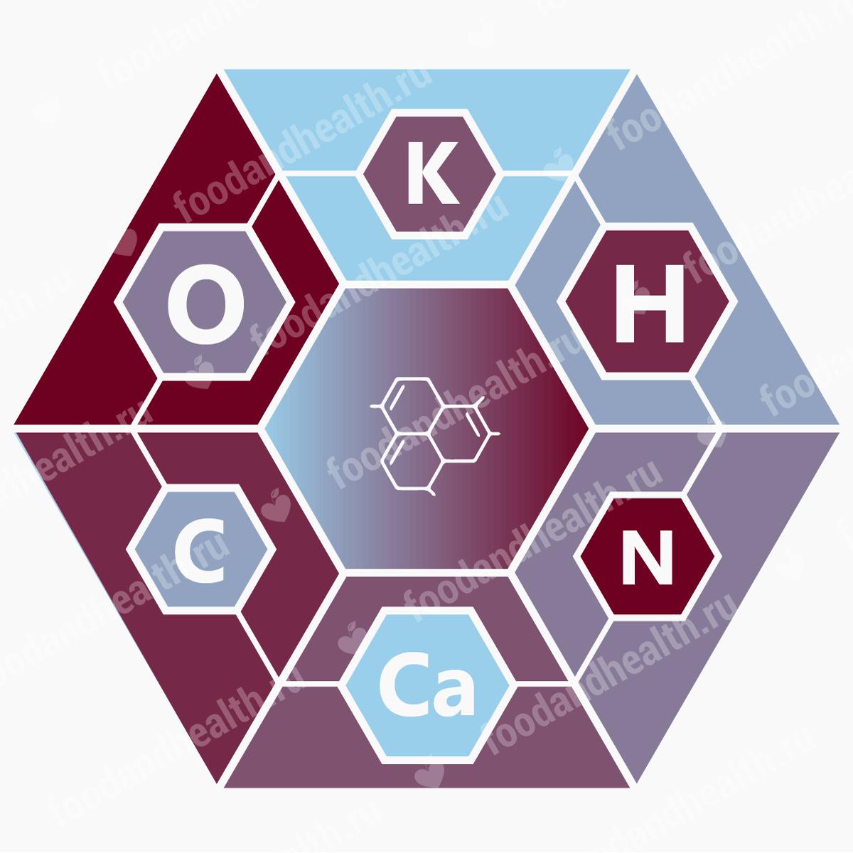 Микроэлементы и макроэлементы— биологическая роль минералов в жизни человека