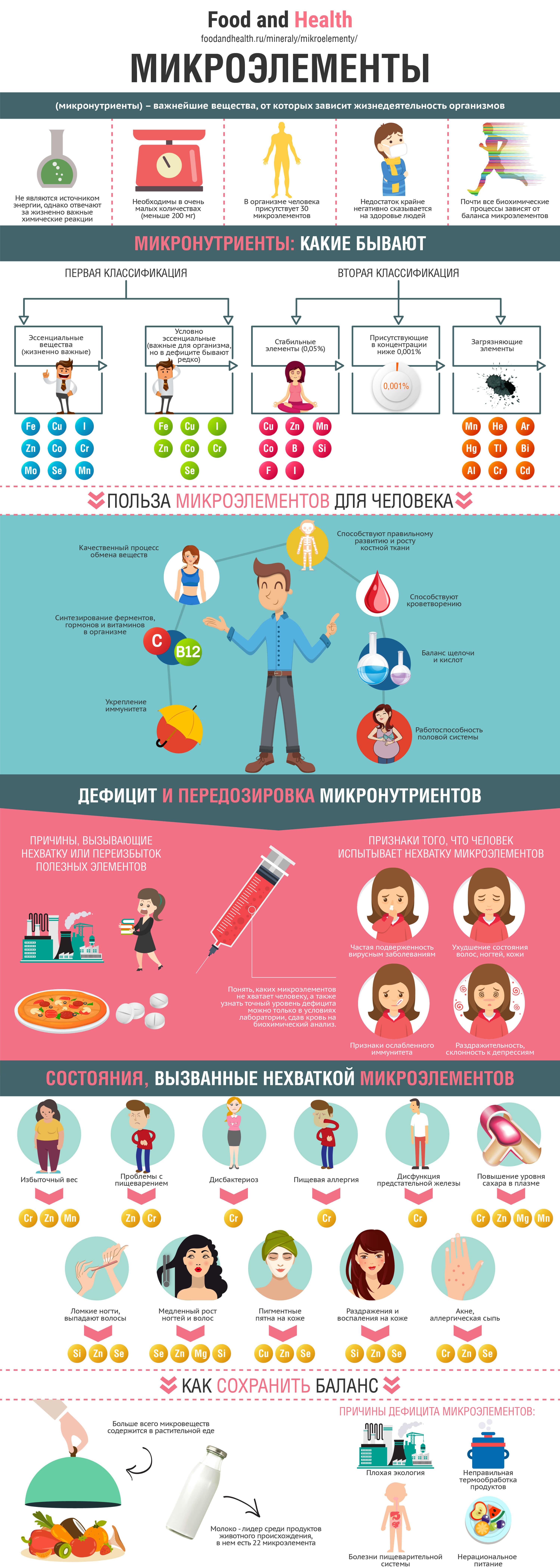 Микроэлементы: инфографика