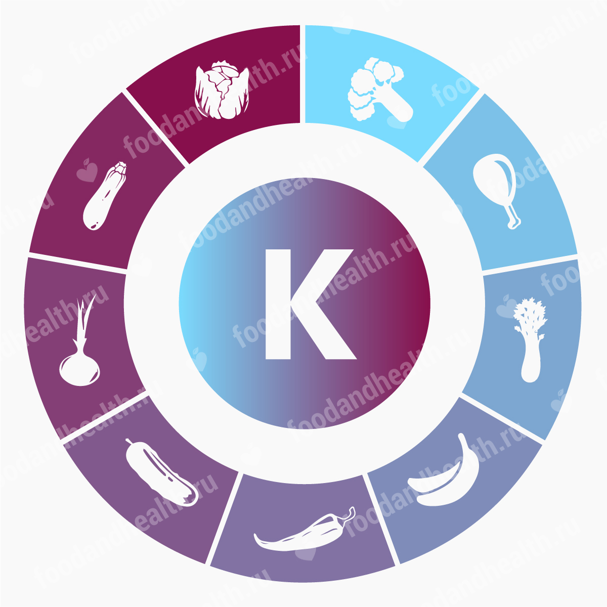Витамин К: описание и суточная норма